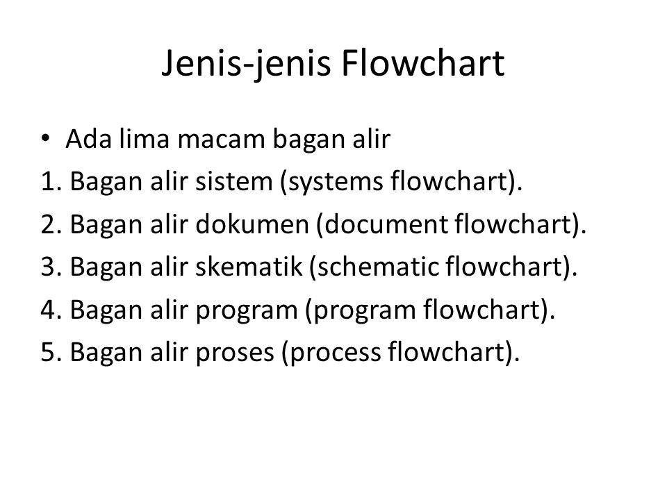 Jenis-jenis Flowchart Ada lima macam bagan alir 1. Bagan alir sistem (systems flowchart). 2. Bagan alir dokumen (document flowchart). 3. Bagan alir sk