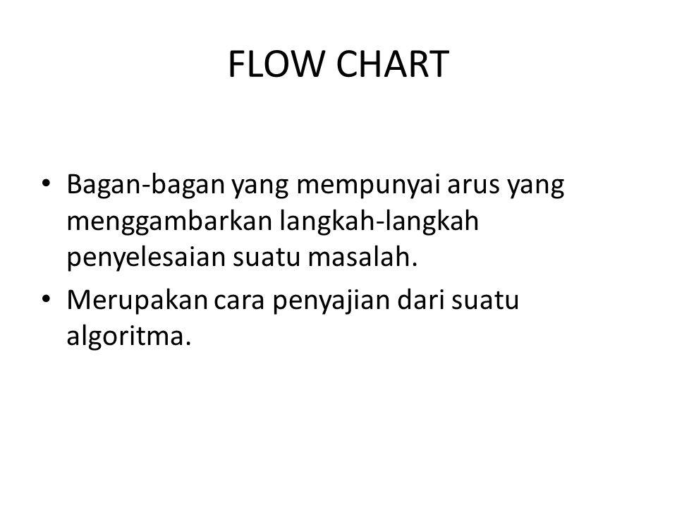 FLOW CHART Bagan-bagan yang mempunyai arus yang menggambarkan langkah-langkah penyelesaian suatu masalah. Merupakan cara penyajian dari suatu algoritm
