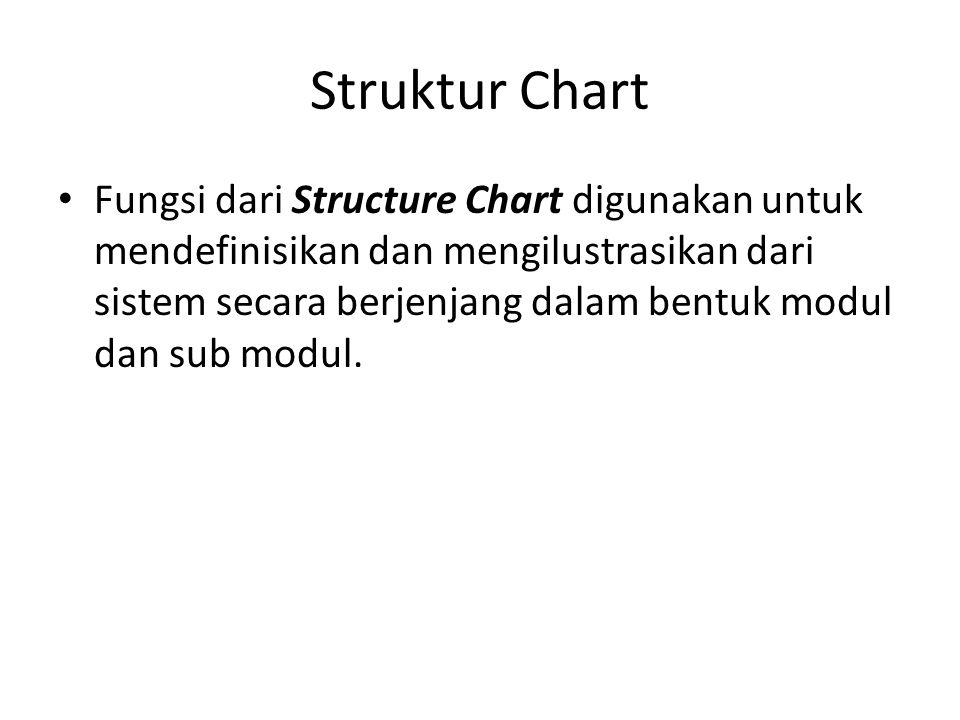 Struktur Chart Fungsi dari Structure Chart digunakan untuk mendefinisikan dan mengilustrasikan dari sistem secara berjenjang dalam bentuk modul dan sub modul.
