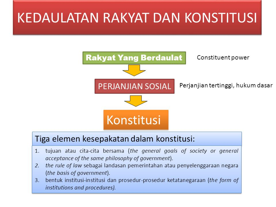 KEDAULATAN RAKYAT DAN KONSTITUSI Rakyat Yang Berdaulat PERJANJIAN SOSIAL Konstitusi Tiga elemen kesepakatan dalam konstitusi: 1.tujuan atau cita-cita bersama (the general goals of society or general acceptance of the same philosophy of government).