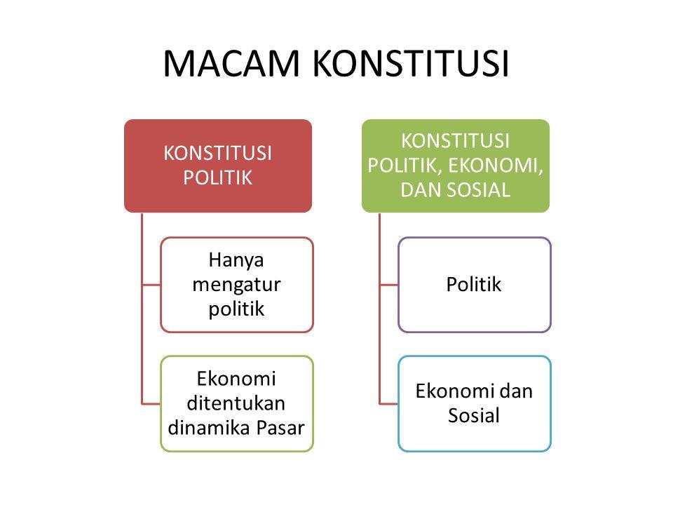 MACAM KONSTITUSI KONSTITUSI POLITIK Hanya mengatur politik Ekonomi ditentukan dinamika Pasar KONSTITUSI POLITIK, EKONOMI, DAN SOSIAL Politik Ekonomi dan Sosial