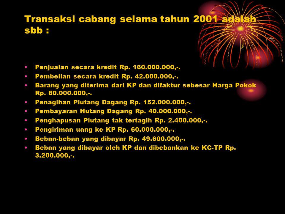 Data-data penyesuaian pada tanggal 31 Desember 2001 adalah : Barang dagangan yang ada Rp.