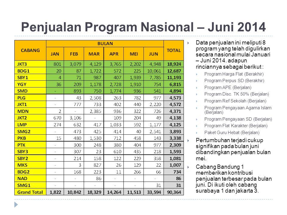 Penjualan Program Nasional – Juni 2014  Data penjualan ini meliputi 8 program yang telah digulirkan secara nasional mulai Januari – Juni 2014. adapun