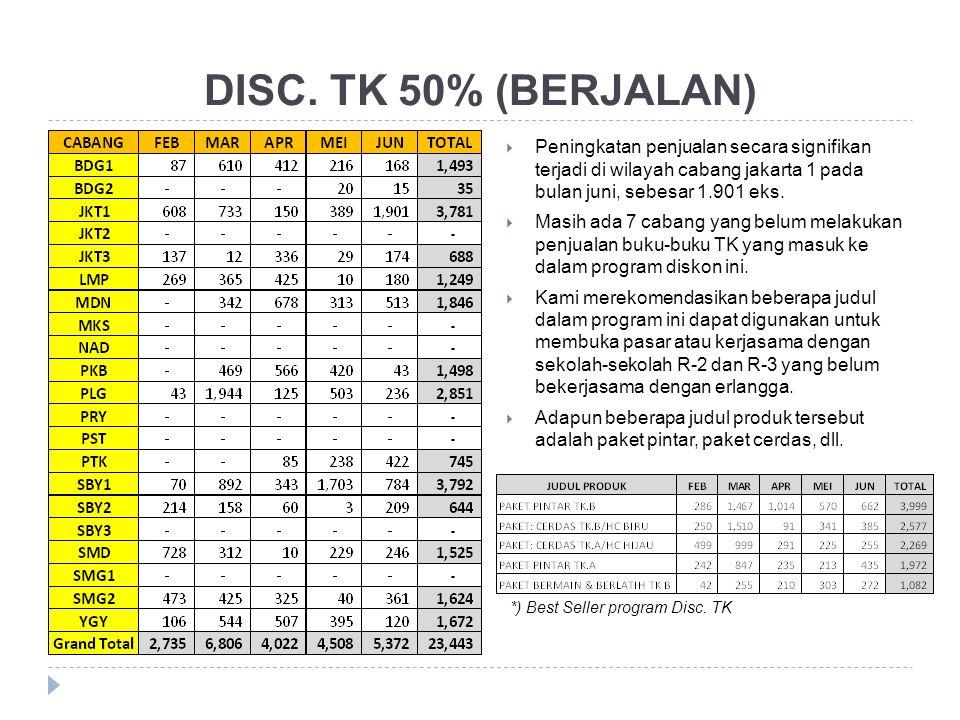DISC. TK 50% (BERJALAN)  Peningkatan penjualan secara signifikan terjadi di wilayah cabang jakarta 1 pada bulan juni, sebesar 1.901 eks.  Masih ada