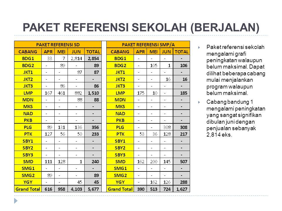 PAKET REFERENSI SEKOLAH (BERJALAN)  Paket referensi sekolah mengalami grafi peningkatan walaupun belum maksimal. Dapat dilihat beberapa cabang mulai