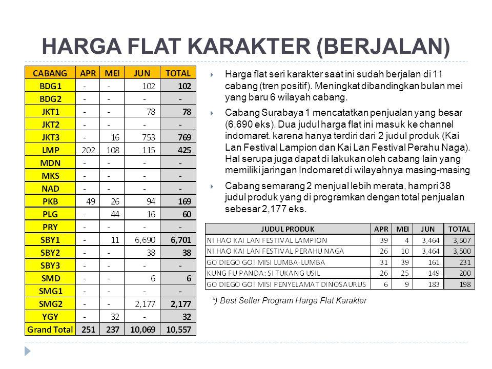 HARGA FLAT KARAKTER (BERJALAN)  Harga flat seri karakter saat ini sudah berjalan di 11 cabang (tren positif). Meningkat dibandingkan bulan mei yang b