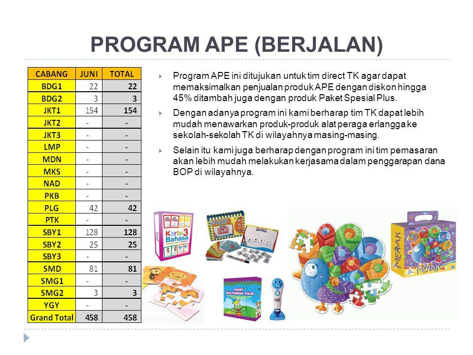 PROGRAM APE (BERJALAN)  Program APE ini ditujukan untuk tim direct TK agar dapat memaksimalkan penjualan produk APE dengan diskon hingga 45% ditambah