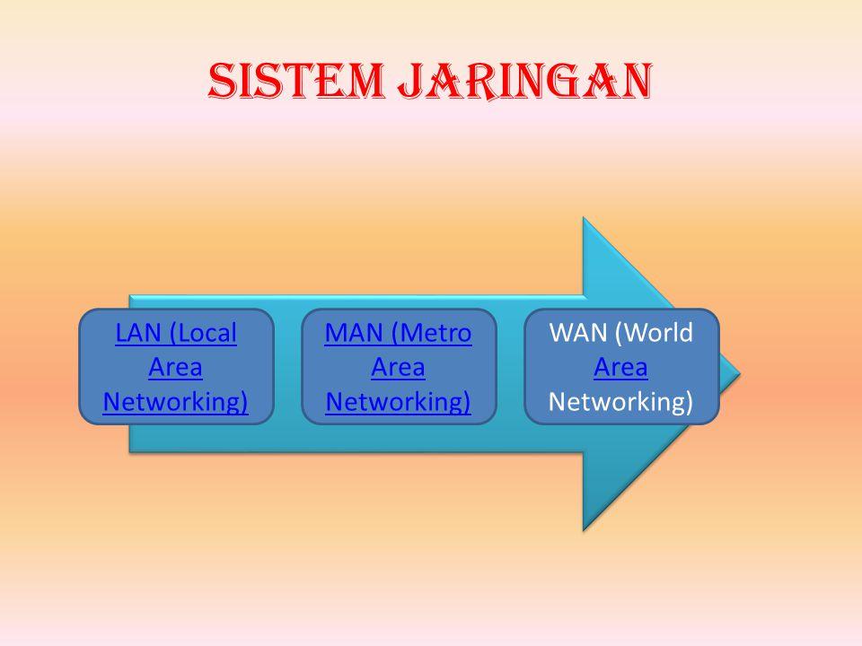 Sistem Jaringan LAN (Local Area Networking) MAN (Metro Area Networking) WAN (World Area Networking) Area