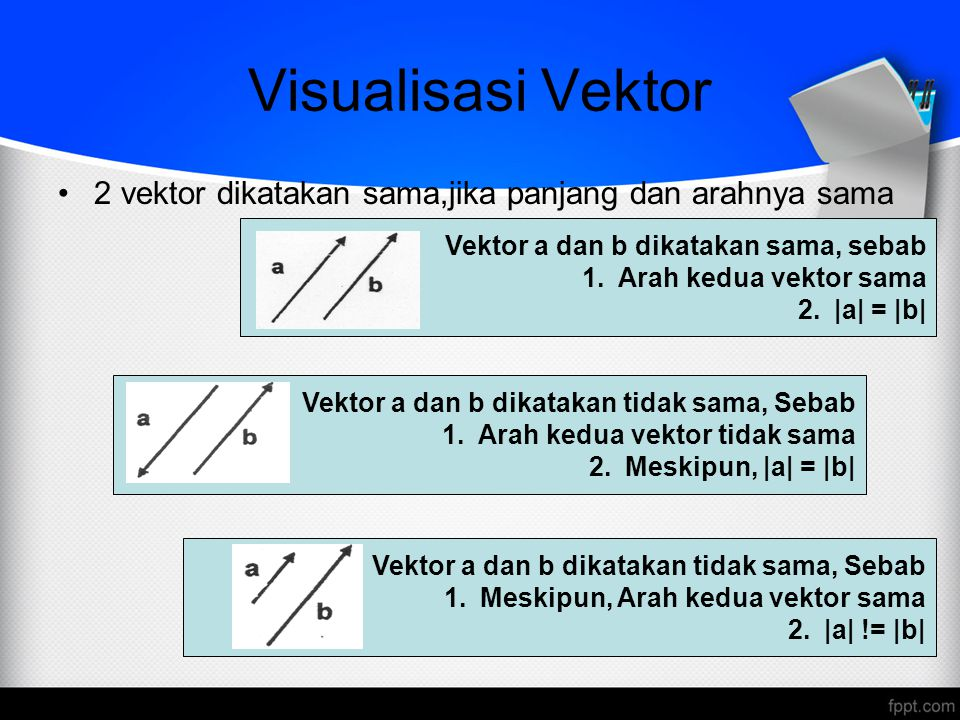 Sifat Penjumlahan Vektor a + b = b + aKomutatif (a + b ) + c = a + (b + c)Asosiatif a + 0 = 0 + a = aElemen Netral a + (-a) = a – a = 0Elemen Invers