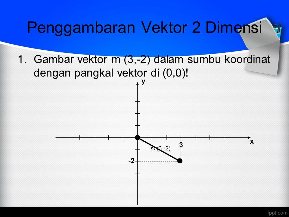 Penggambaran Vektor 2 Dimensi 2.Vektor yang titik pangkalnya di A (x 1, y 1 ) dan titik ujungnya di B (x 2, y 2 ) dapat dituliskan dalam bentuk komponen : –Dilukiskan sebagai : y x B (x 2, y 2 ) A (x 1, y 1 )