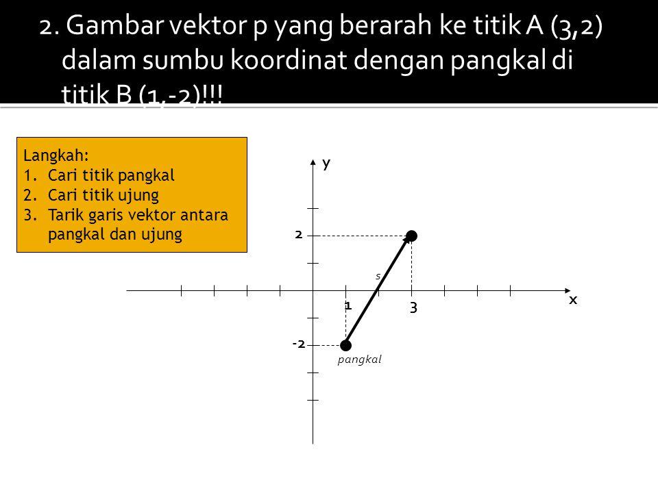 2. Gambar vektor p yang berarah ke titik A (3,2) dalam sumbu koordinat dengan pangkal di titik B (1,-2)!!! y x 1 -2 s 2 3 pangkal Langkah: 1.Cari titi