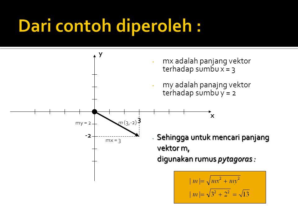 - mx adalah panjang vektor terhadap sumbu x = 3 - my adalah panajng vektor terhadap sumbu y = 2 y x 3 -2 m (3,-2) mx = 3 my = 2 - Sehingga untuk menca