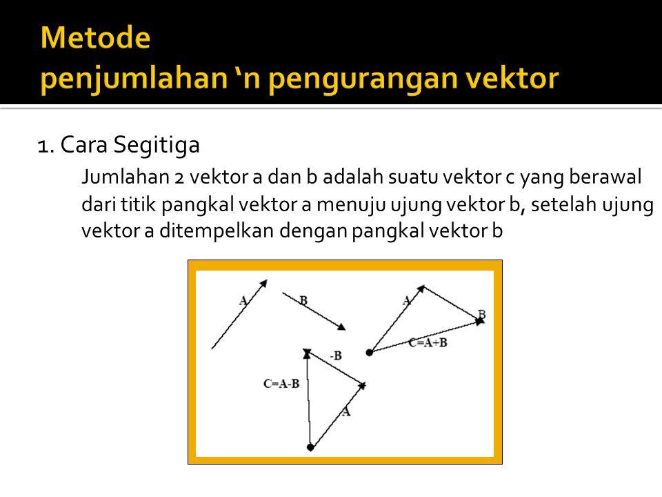 1. Cara Segitiga Jumlahan 2 vektor a dan b adalah suatu vektor c yang berawal dari titik pangkal vektor a menuju ujung vektor b, setelah ujung vektor