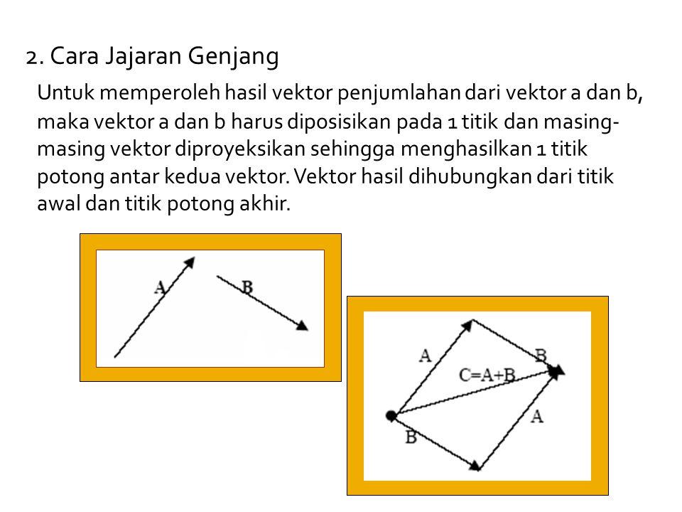 22. Cara Jajaran Genjang Untuk memperoleh hasil vektor penjumlahan dari vektor a dan b, maka vektor a dan b harus diposisikan pada 1 titik dan masing-