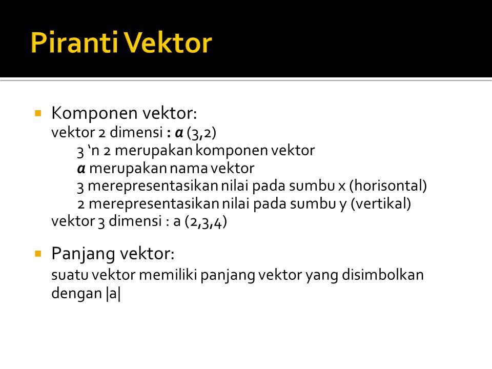  Komponen vektor: vektor 2 dimensi : a (3,2) 3 'n 2 merupakan komponen vektor a merupakan nama vektor 3 merepresentasikan nilai pada sumbu x (horison