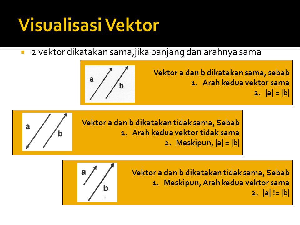  2 vektor dikatakan sama,jika panjang dan arahnya sama Vektor a dan b dikatakan sama, sebab 1.Arah kedua vektor sama 2.|a| = |b| Vektor a dan b dikat