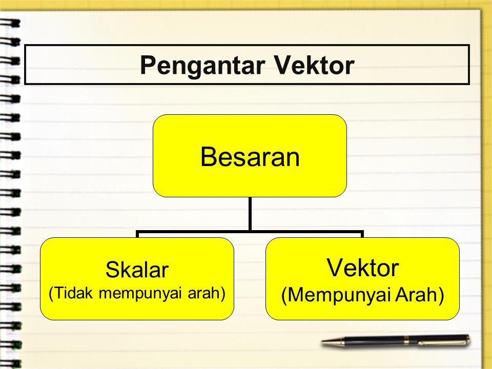 Pengantar Vektor Besaran Skalar (Tidak mempunyai arah) Vektor (Mempunyai Arah)