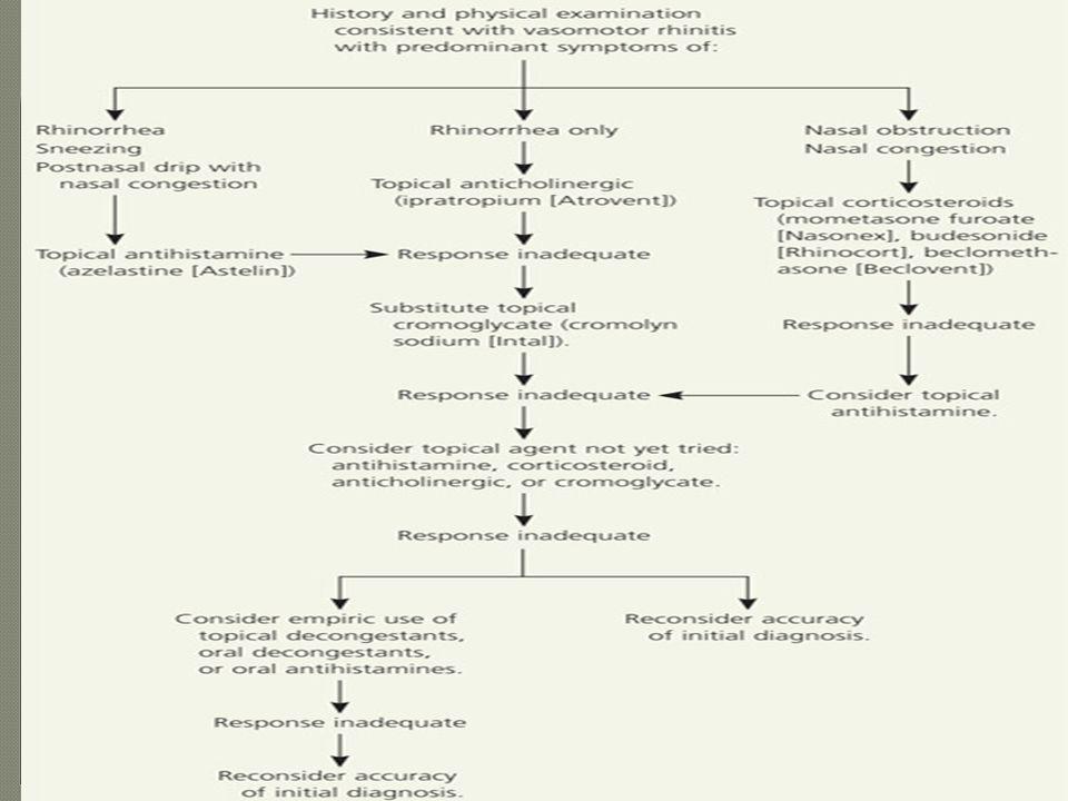  Terapi Menghindari stimulus Simptomatis 3  Dekongestan oral, cuci hidung  garam fisiologis, kauterisasi hipertrofi konka AgNO 3 25% Triklorasetat