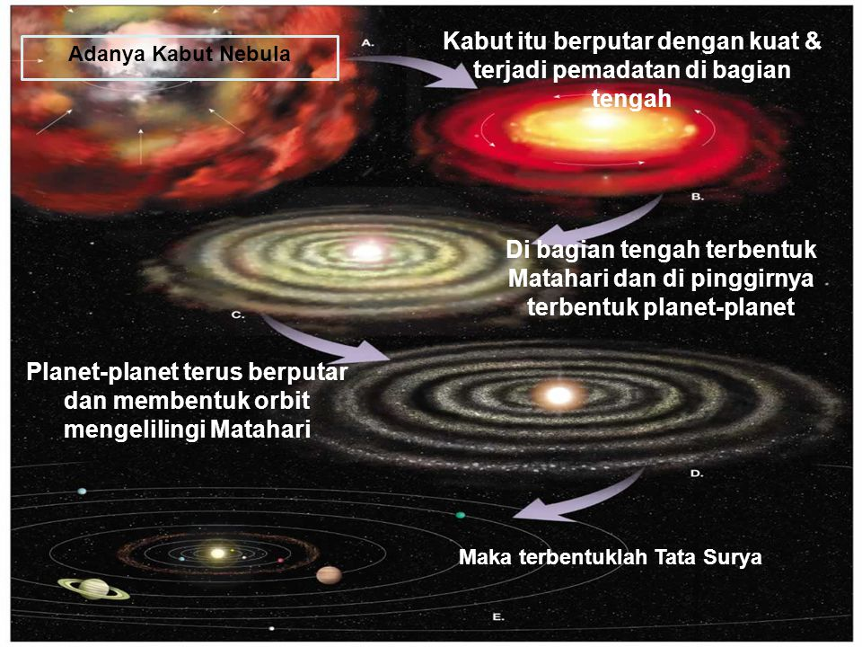 Page 4 Adanya Kabut Nebula Kabut itu berputar dengan kuat & terjadi pemadatan di bagian tengah Di bagian tengah terbentuk Matahari dan di pinggirnya t