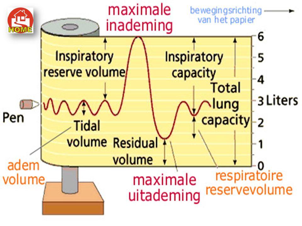 Kapasitas vital paru-paru (KVP) volume udara maksimal yang dapat dikeluarkan dari paru-paru setelah ekspirasi biasa. (KVP = UP + UK + UC). Volume tota