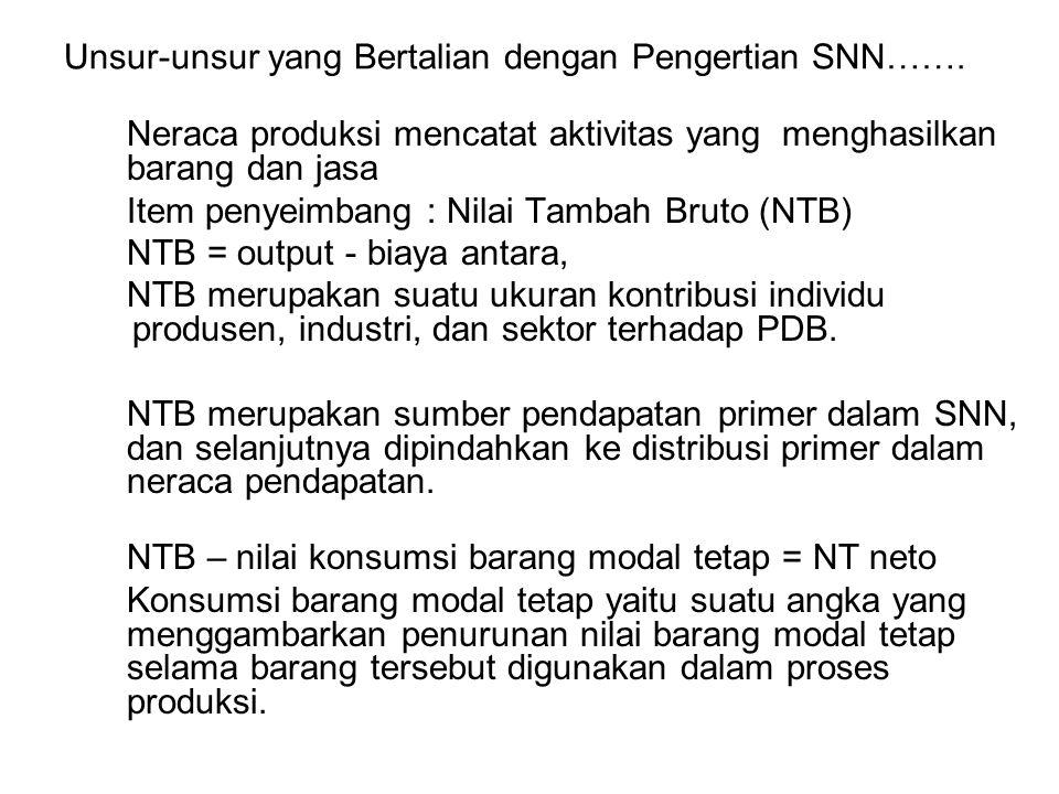 Unsur-unsur yang Bertalian dengan Pengertian SNN……. Neraca produksi mencatat aktivitas yang menghasilkan barang dan jasa Item penyeimbang : Nilai Tamb