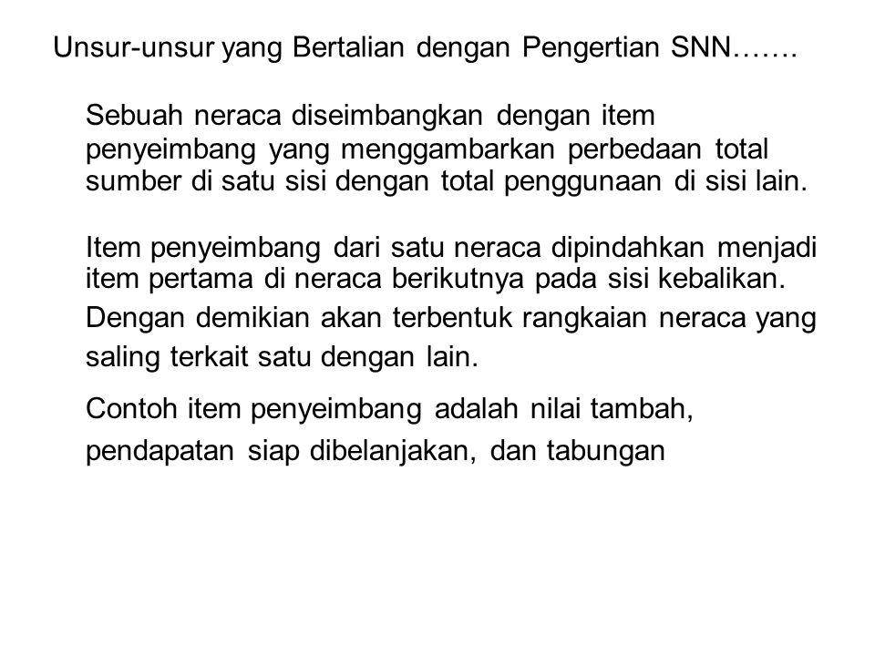 Batasan dalam SNN ….2.