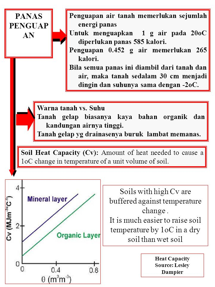 PANAS JENIS TANAH Thermal Conductivity (λ): Measure of the ease with which a soil transmits heat.