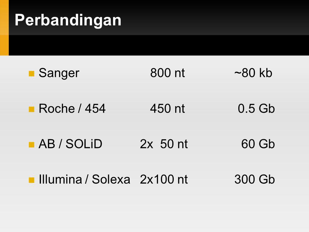 read length bases per machine run 10 bp1,000 bp100 bp 1 Gb 100 Mb 10 Mb 10 Gb AB/SOLiDv3, Illumina/GAII short-read sequencers ABI capillary sequencer 454 GS FLX pyrosequencer (100-500 Mb in 100-400 bp reads, 0.5-1M reads, 5-10 hours) (10+Gb in 50-100 bp reads, >100M reads, 4-8 days) 1 Mb (0.04-0.08 Mb in 450-800 bp reads, 96 reads, 1-3 hours) 100 Gb From John McPherson, OICR Perbandingan