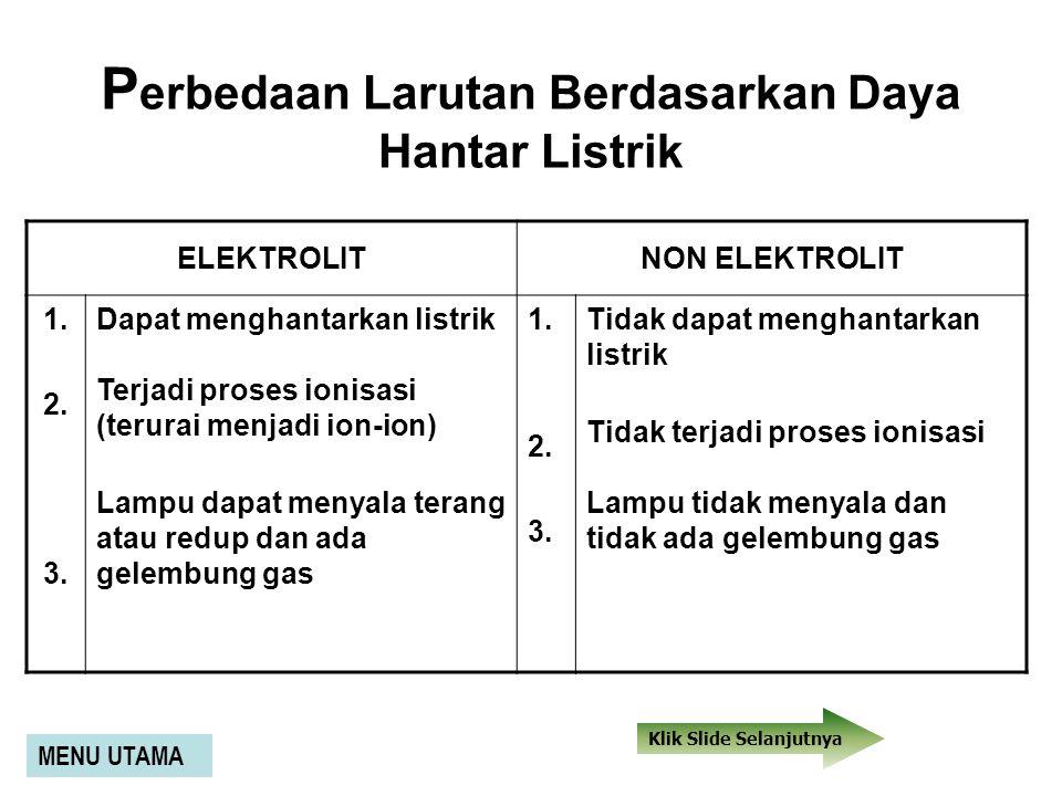 modifikasi farid Elektrolit kuatElektrolit lemah Non elektrolit Keadaan lampu nyala terangNyala redup atau mati mati Keadaan elektrode terjadi gelembu