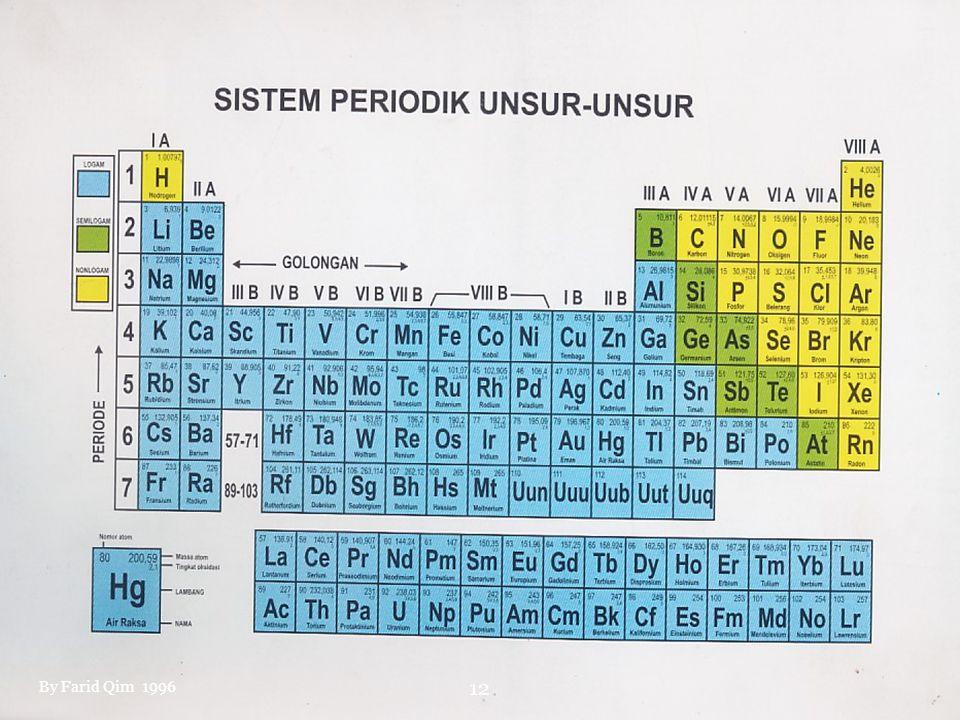 Bagan Klasifikasi Materi Tabel Perbedaan sifat logam dan non logam Yang dibandingkanLogamNon Logam 1.Wujud pada suhu kamarUmumnya padatPadat, cair, gas 2.