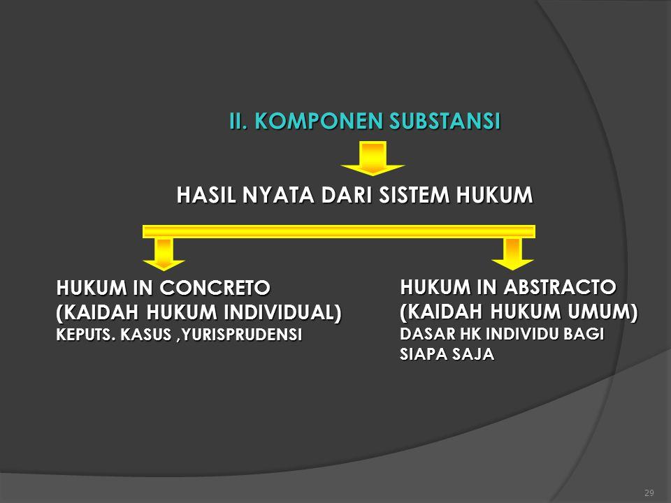 29 II. KOMPONEN SUBSTANSI HASIL NYATA DARI SISTEM HUKUM HUKUM IN CONCRETO (KAIDAH HUKUM INDIVIDUAL) KEPUTS. KASUS,YURISPRUDENSI HUKUM IN ABSTRACTO (KA