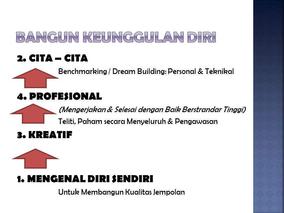 2.CITA – CITA Benchmarking / Dream Building: Personal & Teknikal 4.