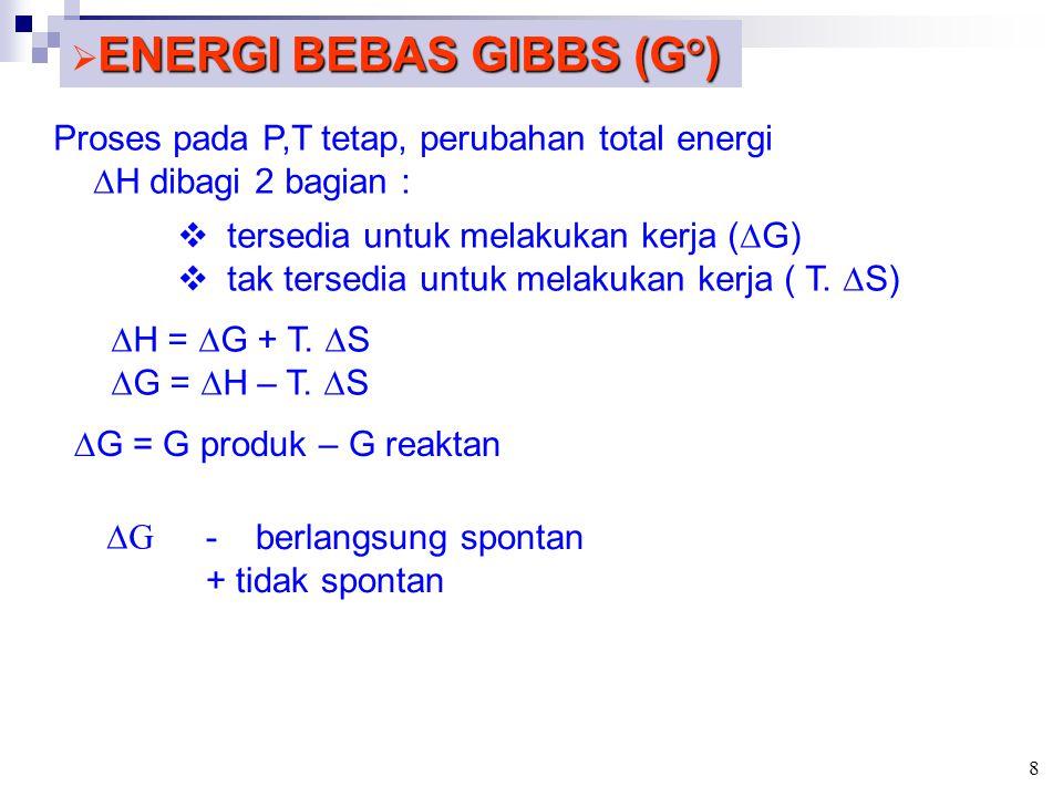 ENERGI BEBAS GIBBS (G°)  ENERGI BEBAS GIBBS (G°) Proses pada P,T tetap, perubahan total energi  H dibagi 2 bagian :  tersedia untuk melakukan kerja (  G)  tak tersedia untuk melakukan kerja ( T.