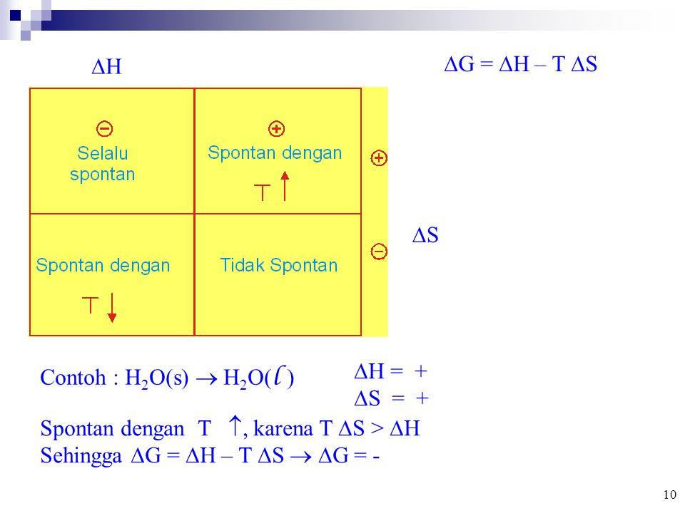  G =  H – T  S HH SS Contoh : H 2 O(s)  H 2 O( l )  H = +  S = + Spontan dengan T , karena T  S >  H Sehingga  G =  H – T  S   G = - 10