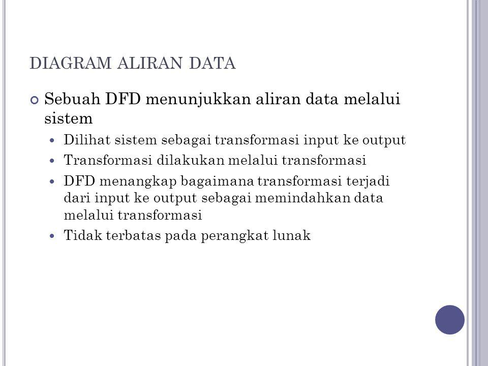 DIAGRAM ALIRAN DATA Sebuah DFD menunjukkan aliran data melalui sistem Dilihat sistem sebagai transformasi input ke output Transformasi dilakukan melalui transformasi DFD menangkap bagaimana transformasi terjadi dari input ke output sebagai memindahkan data melalui transformasi Tidak terbatas pada perangkat lunak