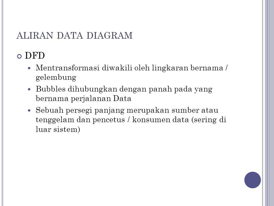 ALIRAN DATA DIAGRAM DFD Mentransformasi diwakili oleh lingkaran bernama / gelembung Bubbles dihubungkan dengan panah pada yang bernama perjalanan Data Sebuah persegi panjang merupakan sumber atau tenggelam dan pencetus / konsumen data (sering di luar sistem)