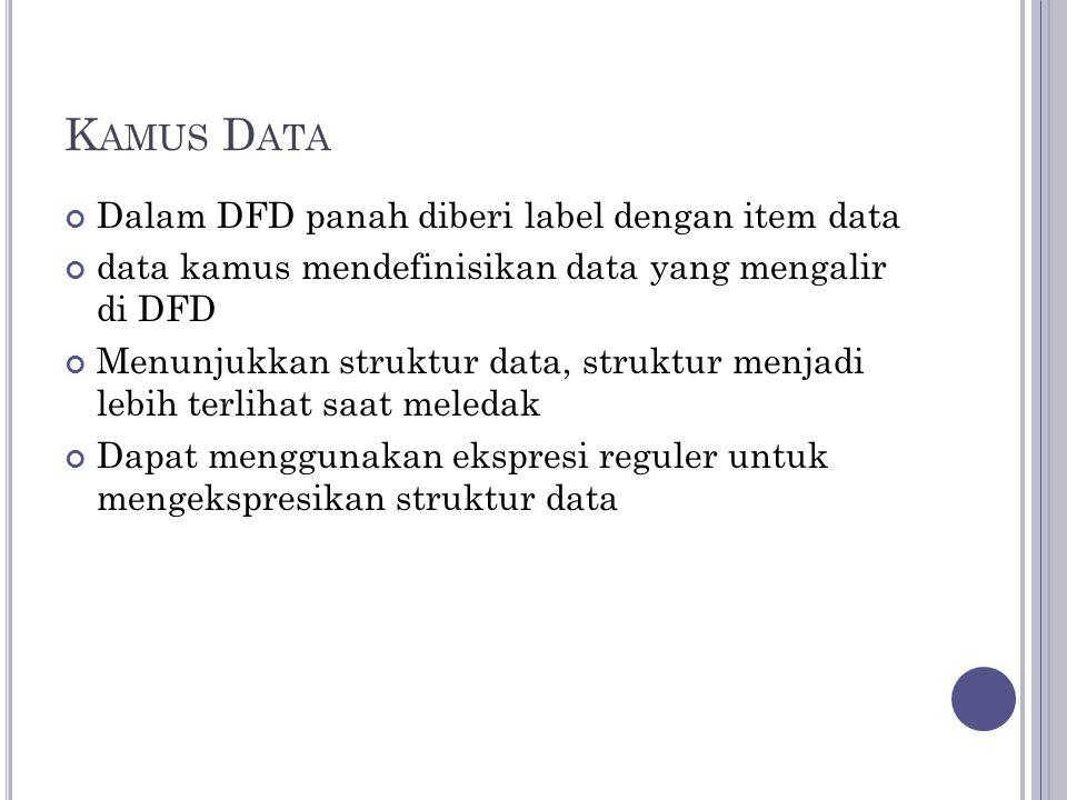 K AMUS D ATA Dalam DFD panah diberi label dengan item data data kamus mendefinisikan data yang mengalir di DFD Menunjukkan struktur data, struktur menjadi lebih terlihat saat meledak Dapat menggunakan ekspresi reguler untuk mengekspresikan struktur data