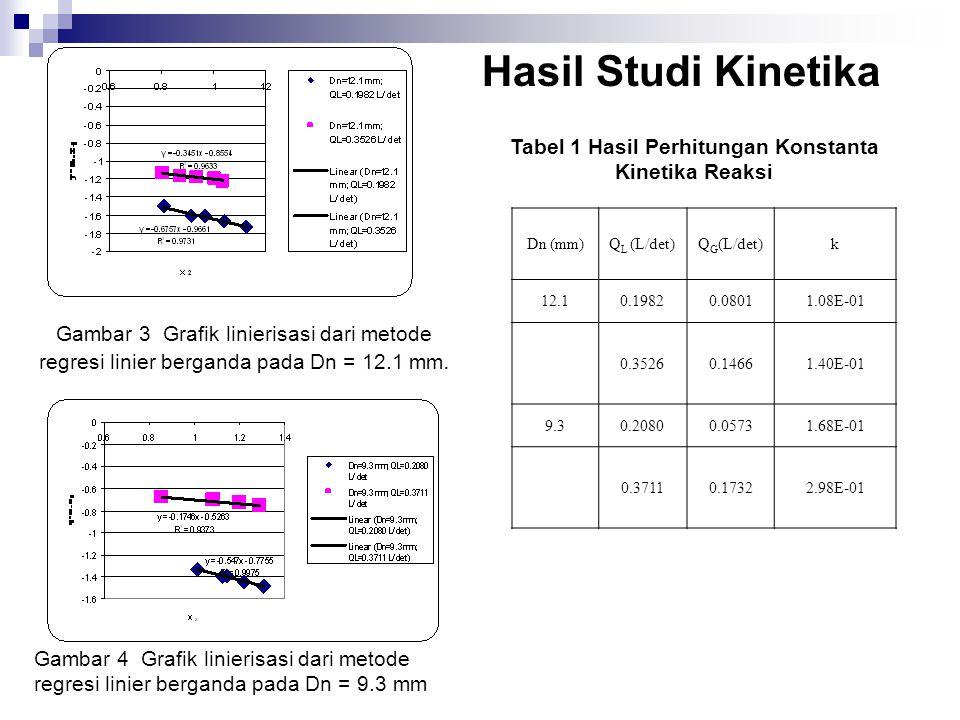 Gambar 3 Grafik linierisasi dari metode regresi linier berganda pada Dn = 12.1 mm. Gambar 4 Grafik linierisasi dari metode regresi linier berganda pad