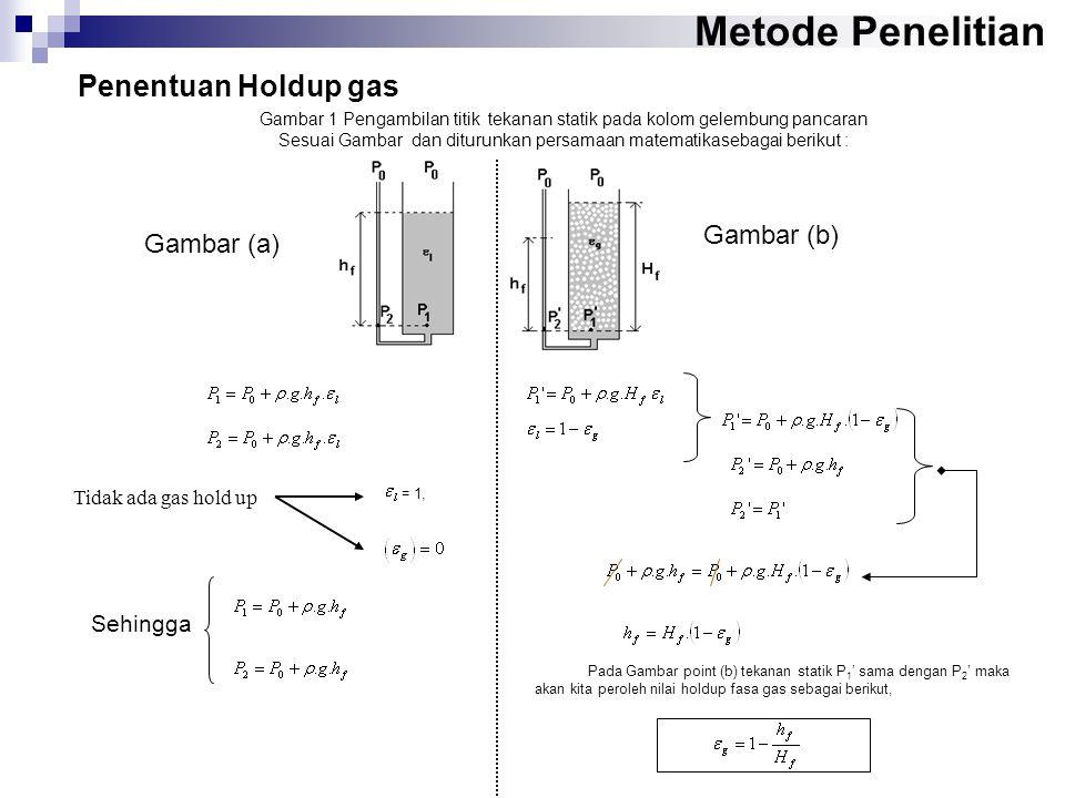 Gambar 1 Pengambilan titik tekanan statik pada kolom gelembung pancaran Sesuai Gambar dan diturunkan persamaan matematikasebagai berikut : (1) Pada Gambar point (b) tekanan statik P 1 ' sama dengan P 2 ' maka akan kita peroleh nilai holdup fasa gas sebagai berikut, Metode Penelitian Penentuan Holdup gas = 1, Tidak ada gas hold up Gambar (a) Gambar (b) Sehingga