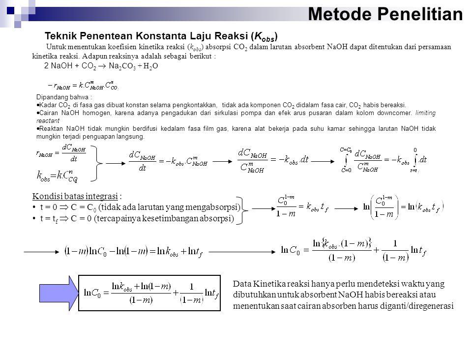 Metode Penelitian Teknik Penentean Konstanta Laju Reaksi (K obs ) Untuk menentukan koefisien kinetika reaksi (k obs ) absorpsi CO 2 dalam larutan absorbent NaOH dapat ditentukan dari persamaan kinetika reaksi.