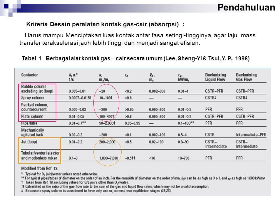 Tabel 1 Berbagai alat kontak gas – cair secara umum (Lee, Sheng-Yi & Tsui, Y. P., 1998) Kriteria Desain peralatan kontak gas-cair (absorpsi) : Harus m