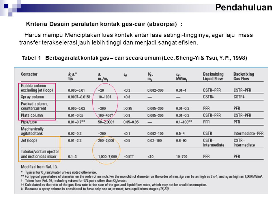 Tabel 1 Berbagai alat kontak gas – cair secara umum (Lee, Sheng-Yi & Tsui, Y.