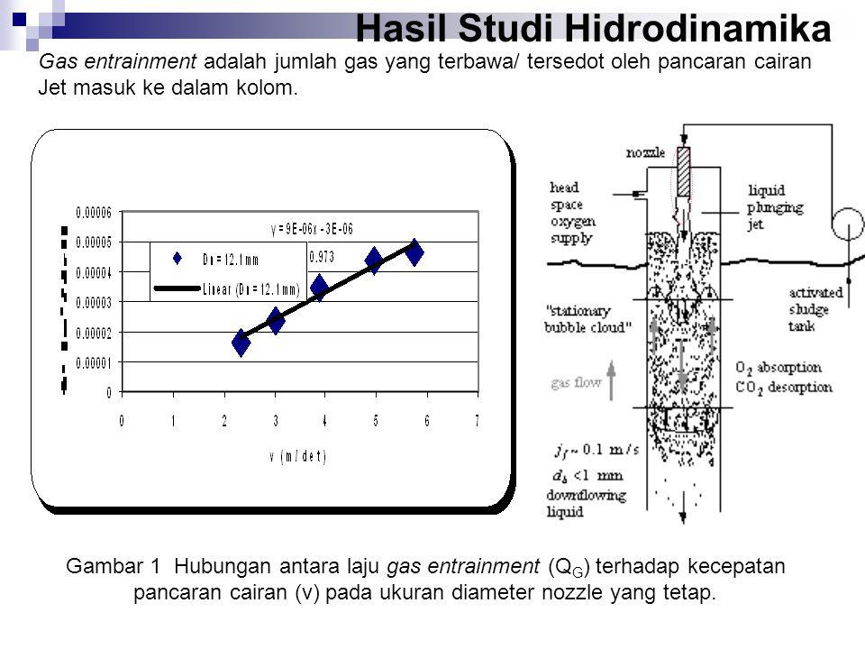 Gambar 1 Hubungan antara laju gas entrainment (Q G ) terhadap kecepatan pancaran cairan (v) pada ukuran diameter nozzle yang tetap.