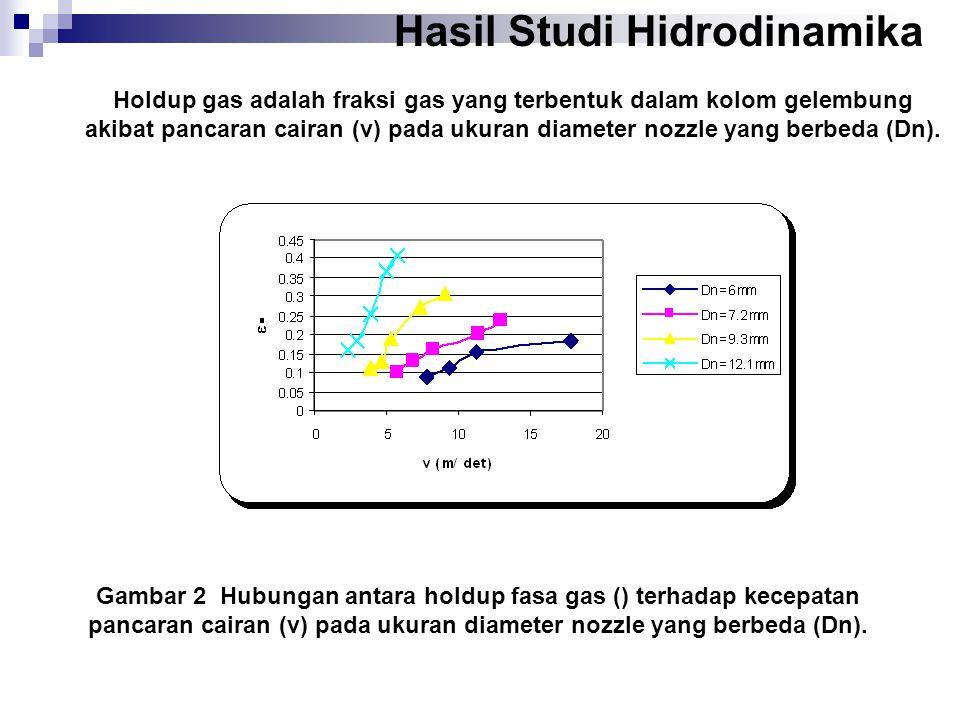 Gambar 2 Hubungan antara holdup fasa gas () terhadap kecepatan pancaran cairan (v) pada ukuran diameter nozzle yang berbeda (Dn).