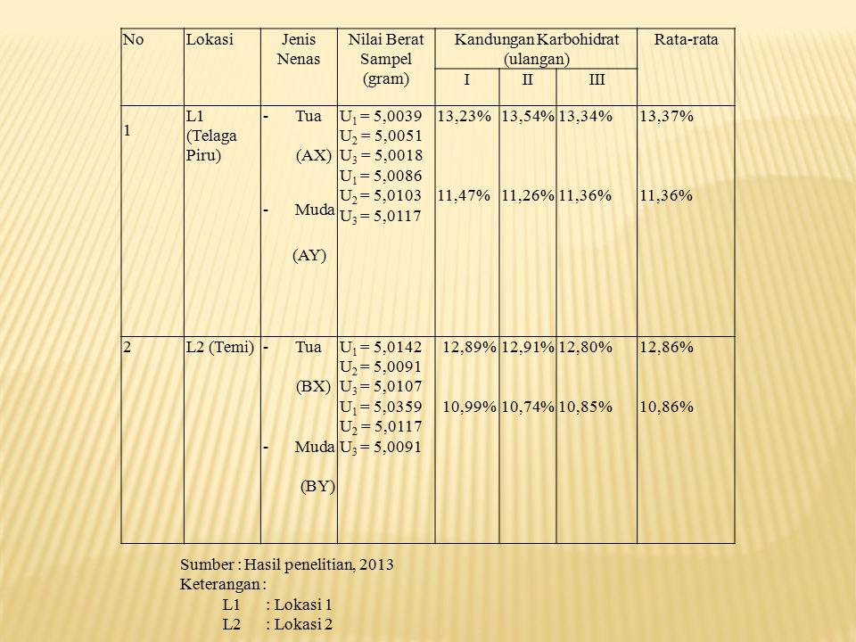 NoLokasiJenis Nenas Nilai Berat Sampel (gram) Kandungan Karbohidrat (ulangan) Rata-rata IIIIII 1 L1 (Telaga Piru) -Tua (AX) -Muda (AY) U 1 = 5,0039 U