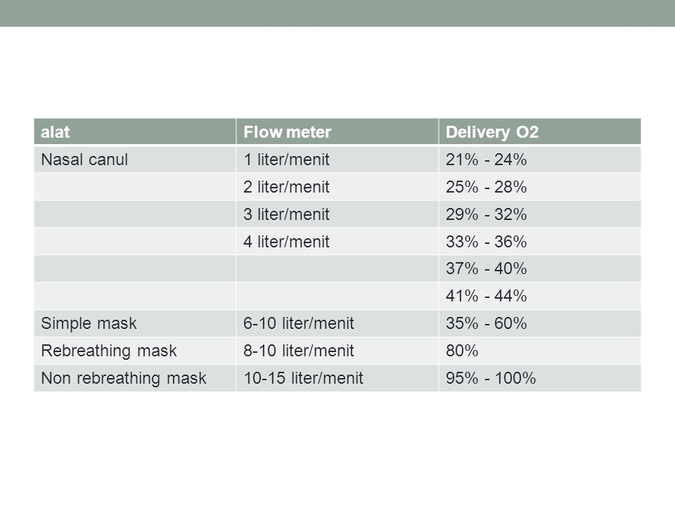 alatFlow meterDelivery O2 Nasal canul1 liter/menit21% - 24% 2 liter/menit25% - 28% 3 liter/menit29% - 32% 4 liter/menit33% - 36% 37% - 40% 41% - 44% S