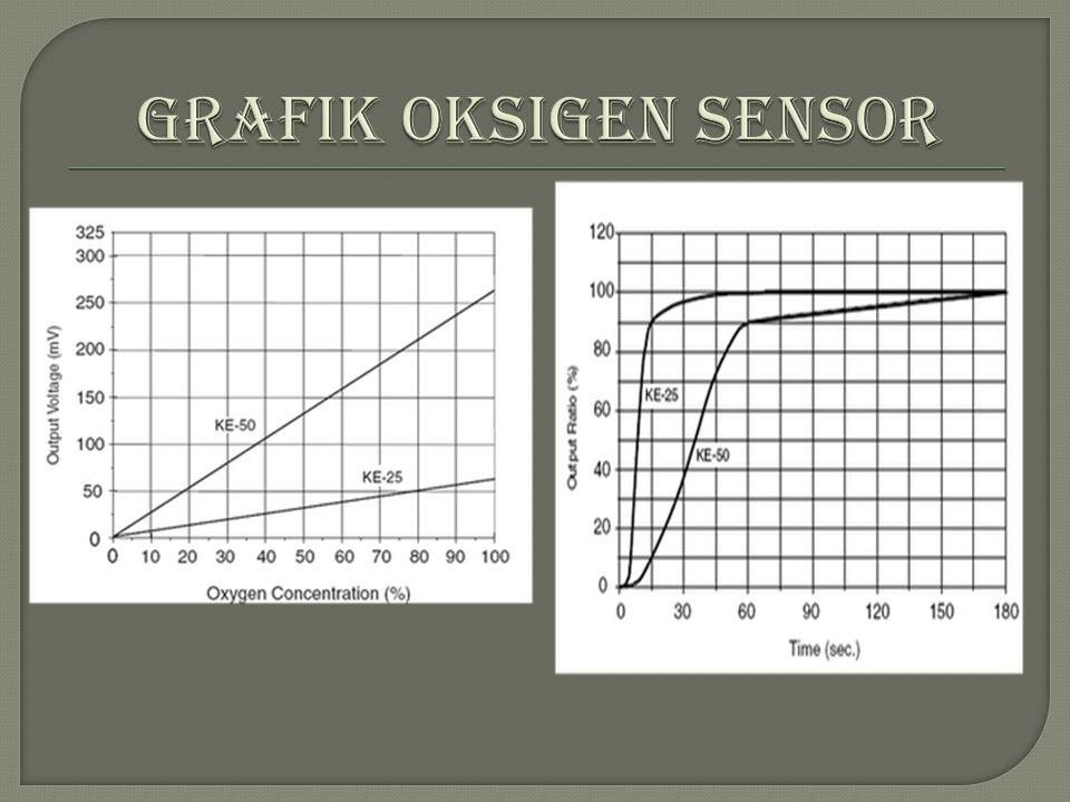 Grafik perbandingan sensitivitasnya Grafik respon time/waktu