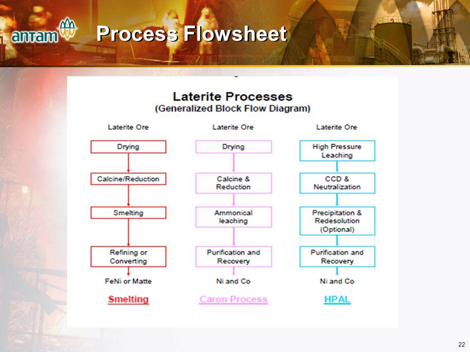 22 Process Flowsheet