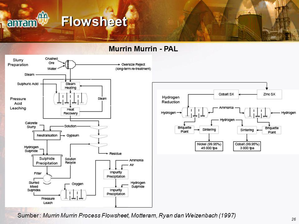 26 Sumber : Murrin Murrin Process Flowsheet, Motteram, Ryan dan Weizenbach (1997) Flowsheet Murrin Murrin - PAL