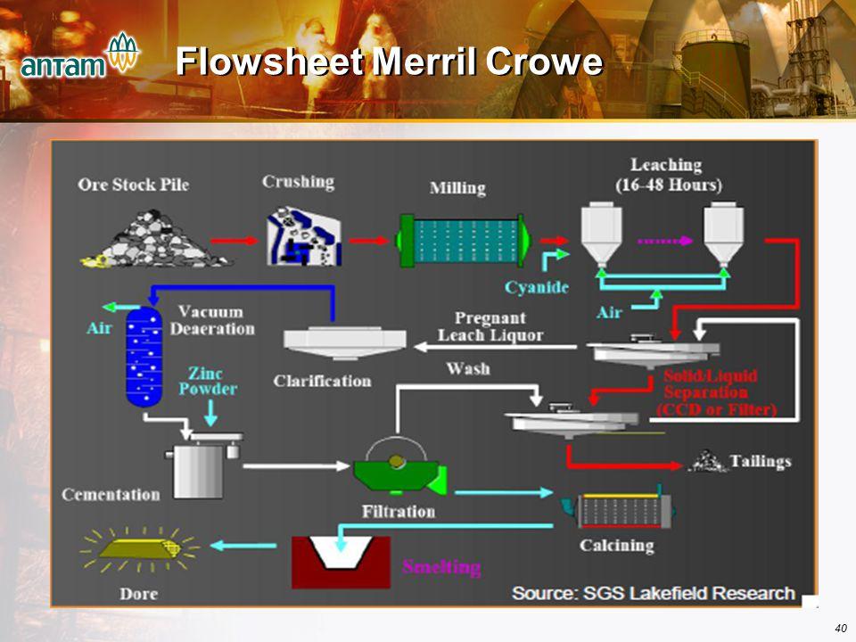 40 Flowsheet Merril Crowe